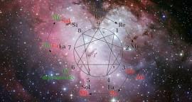Comprensión de Lecturas de Numerología